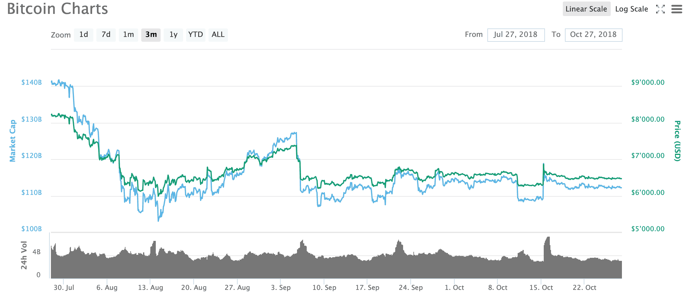 Bitcoin chart from July 2018 to October 2018 source coinmarketcap.com