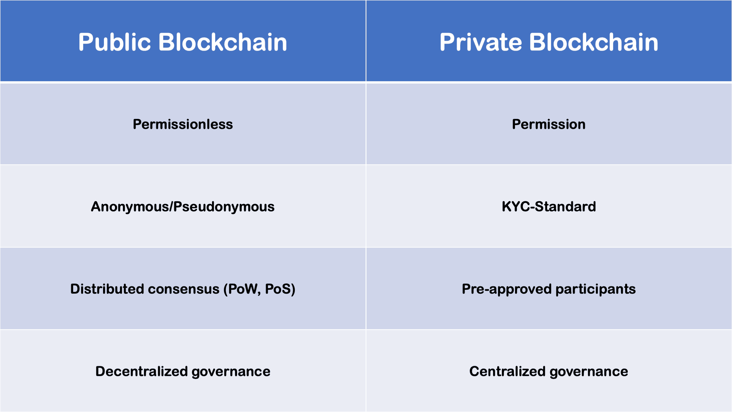 Public Blockchain vs. Private Blockchain Infographic