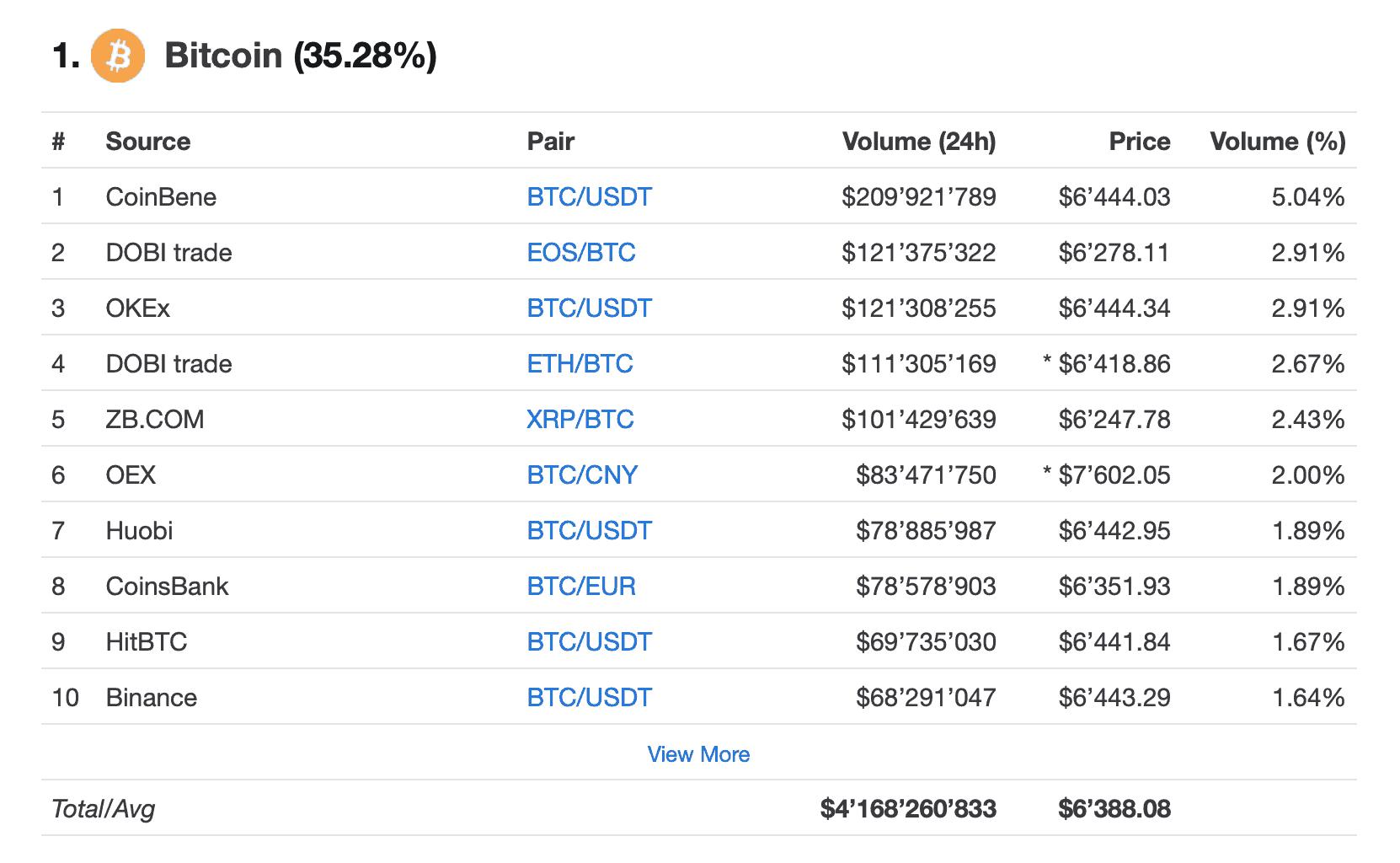 Trading volume Bitcoin