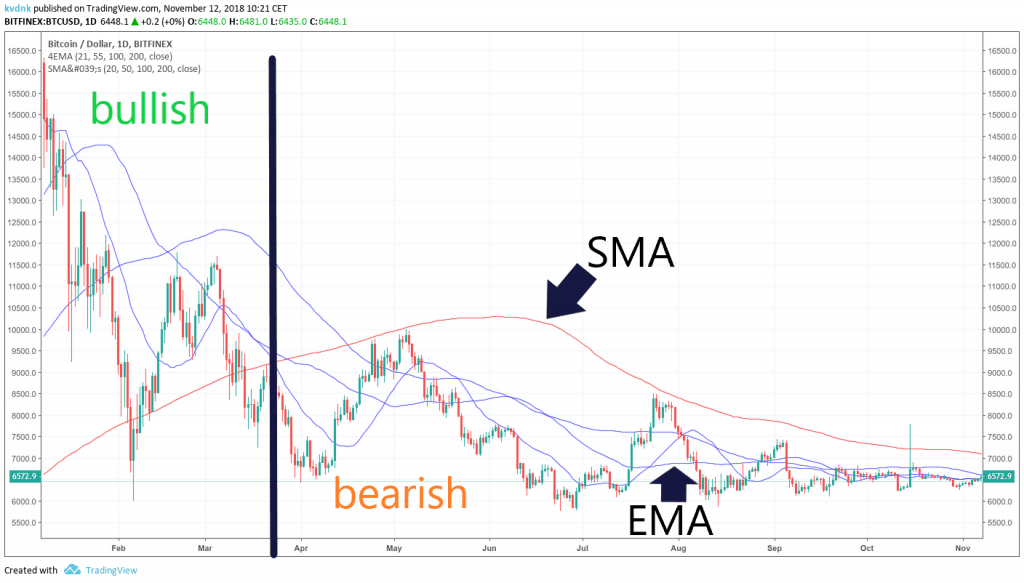 TradingView EMA from Bitcoin in 2018