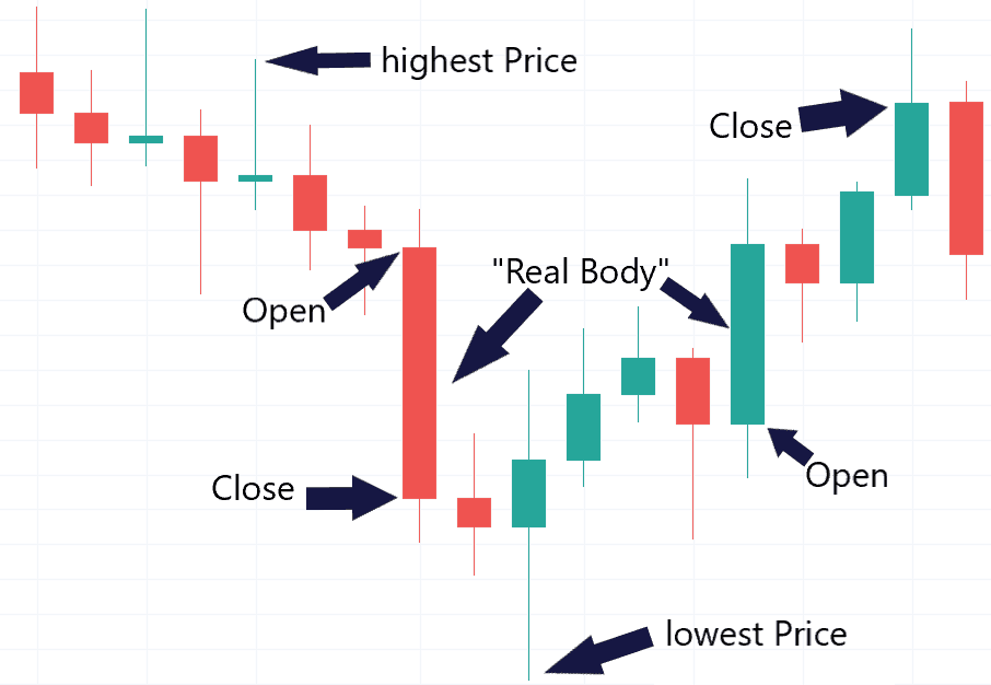 candle sticks from TradingView